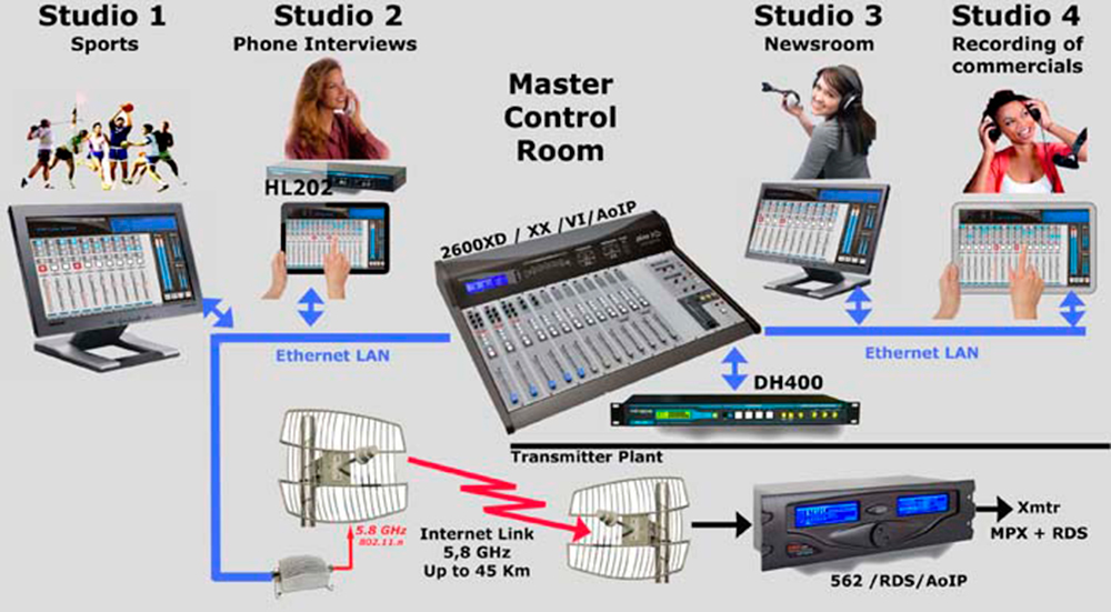 2600XD-EstudiosAoIP-700
