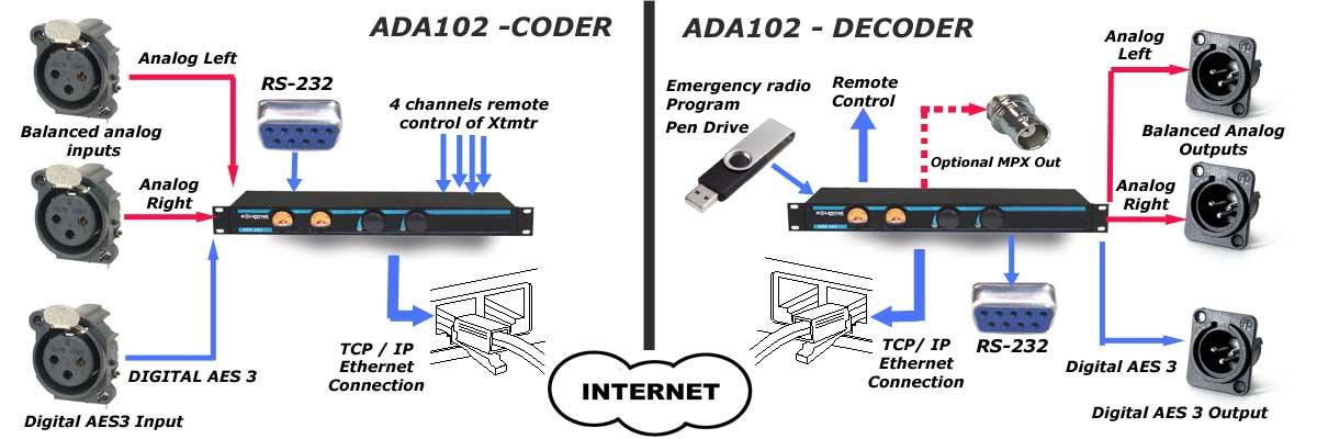 ADA102-Block