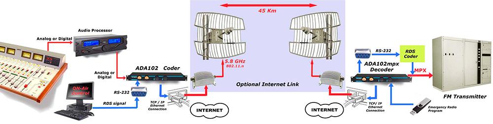 ADA102-LINK-MPX