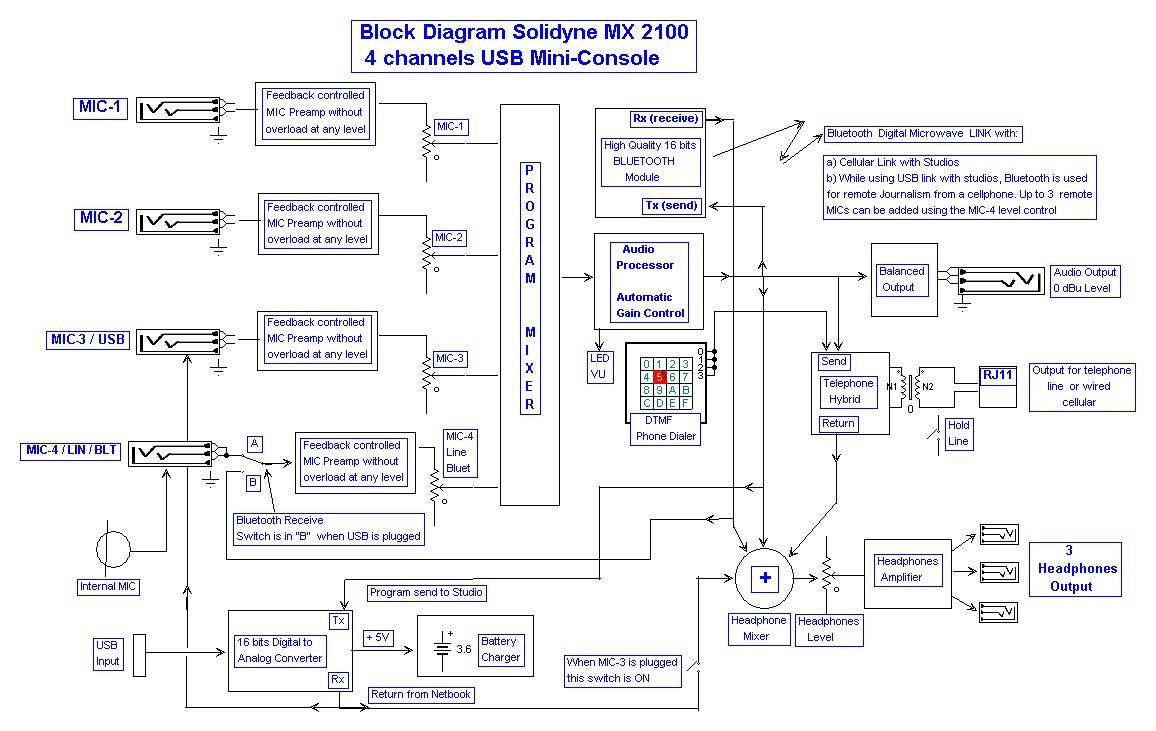 consola de audio mx 2100 especificaciones t cnicas y diagrama de bloques solidyne digital. Black Bedroom Furniture Sets. Home Design Ideas