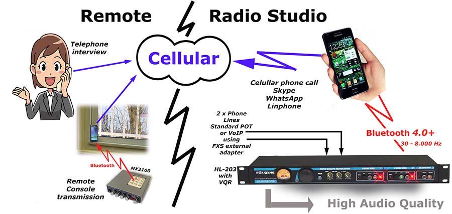 HL203-remote-studio-web